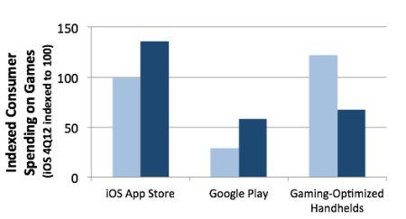 Analisis App Annie iOS, Android, consolas