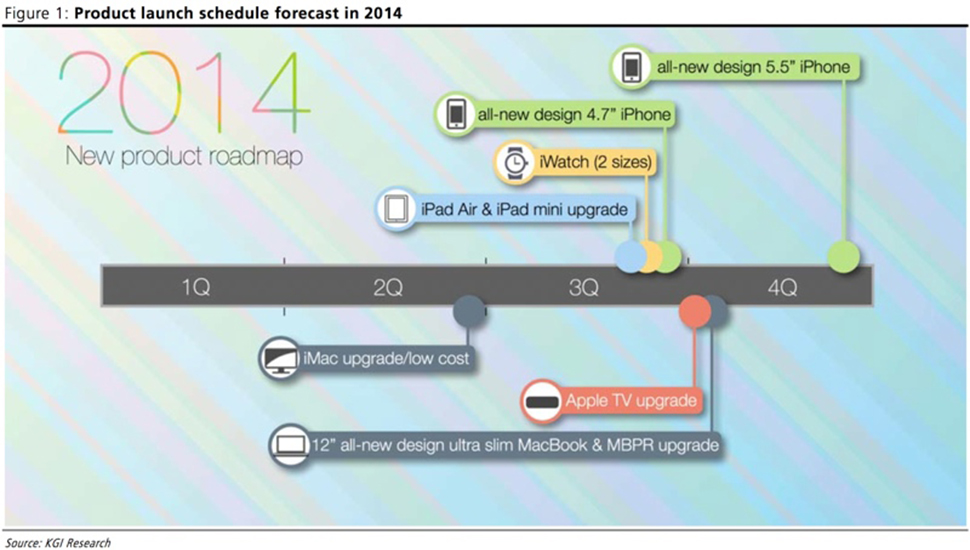 Apple Roadmap KGI
