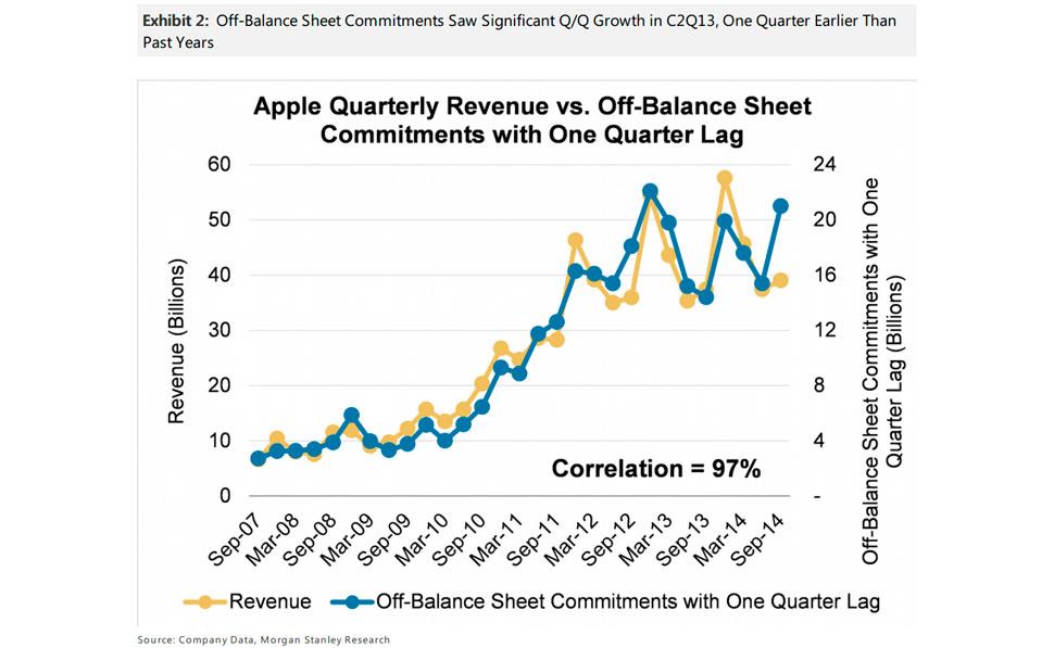 apple-crecimiento-ingresos-2014