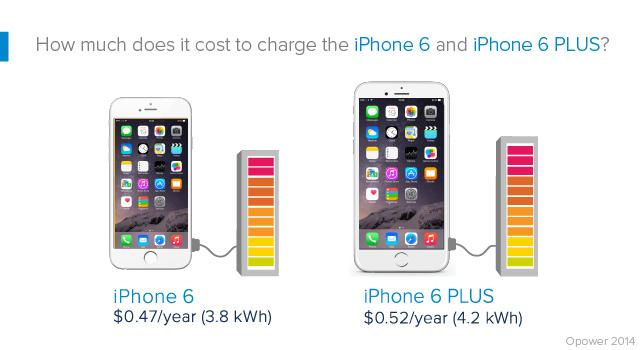 iphone-6-iphone-6-plus-precio-recarga-anual-estadisticas
