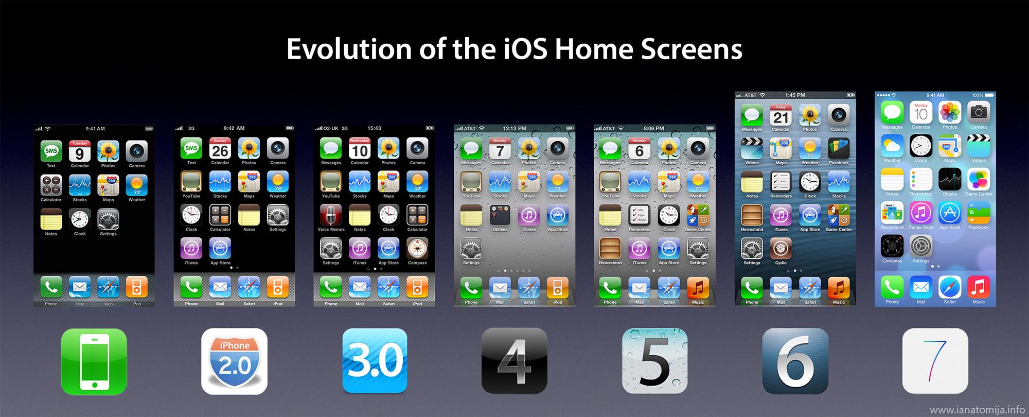 Infografía iOS Evolución