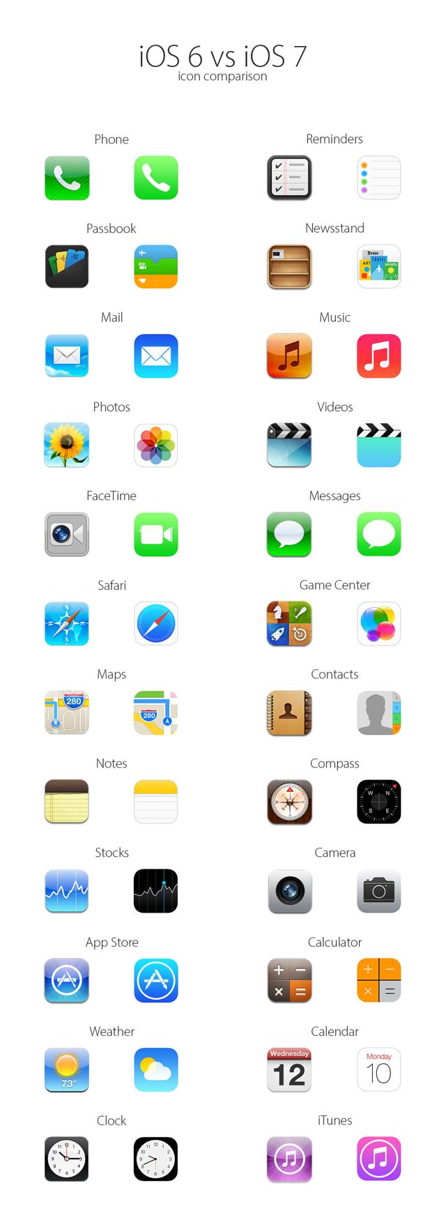 iOS 6 vs iOS 7 - icons