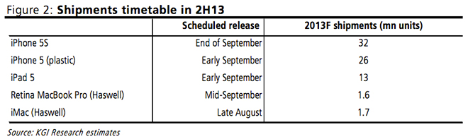 Apple Shipments Timetable KGI