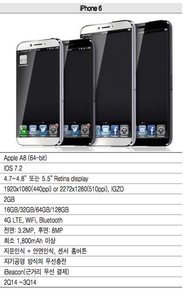 iPhone 6 - Reporte Pantalla IGZO 2GB RAM
