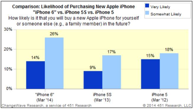 iPhone 6 Mas Deseado Grafica