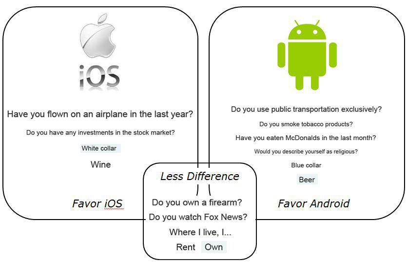 iOS-Android-Usuarios-Curiosidades-grafico