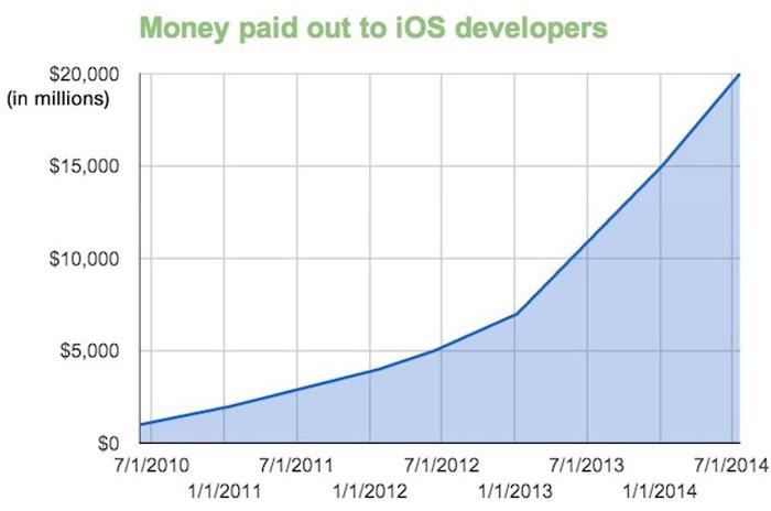 dinero-repartido-desarrolladores-appe-store