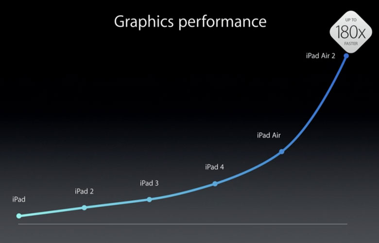 mejora-graficos-ipad-air-2