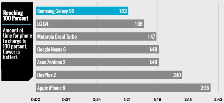 iphone-6-tarda-mas-cargar-bateria-100-percent